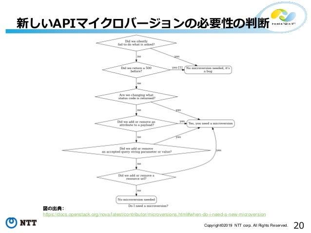 20Copyright©2019 NTT corp. All Rights Reserved. 新しいAPIマイクロバージョンの必要性の判断 図の出典: https://docs.openstack.org/nova/latest/contri...