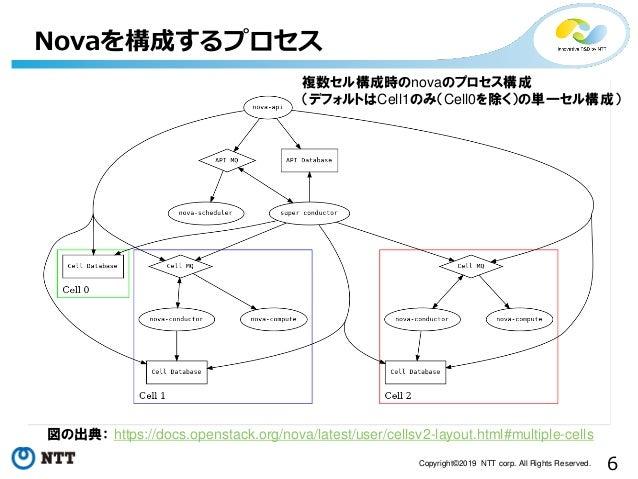 6Copyright©2019 NTT corp. All Rights Reserved. Novaを構成するプロセス 図の出典: https://docs.openstack.org/nova/latest/user/cellsv2-lay...