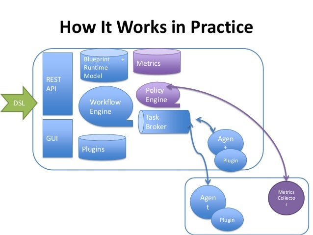 Automating application over openstack using workflows 24 how it works in practice rest api blueprint runtime model malvernweather Choice Image