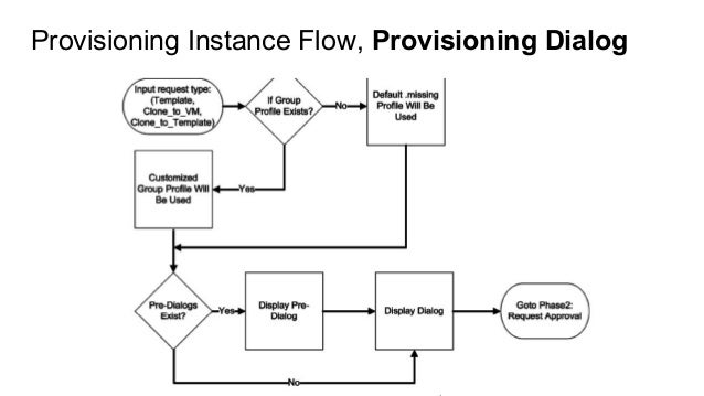 Provisioning Instance Flow, Provisioning Dialog