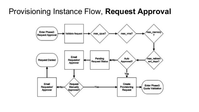 Provisioning Instance Flow, Request Approval