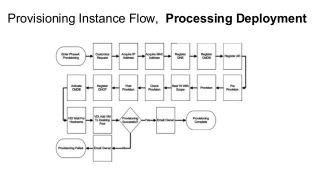 Provisioning Instance Flow, Processing Deployment