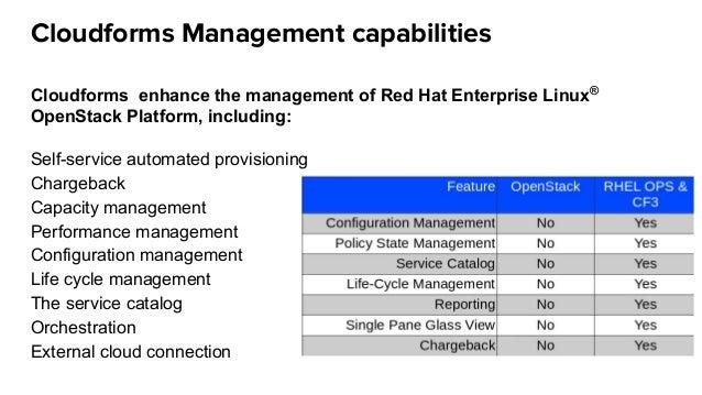Cloudforms Management capabilities Cloudforms enhance the management of Red Hat Enterprise Linux® OpenStack Platform, incl...