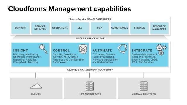 Cloudforms Management capabilities