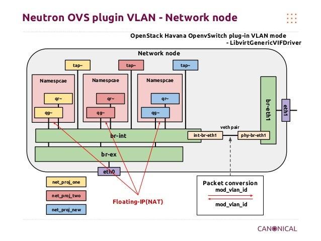 Neutron OVS plugin VLAN - Network node OpenStack Havana OpenvSwitch plug-in VLAN mode - LibvirtGenericVIFDriver Network no...