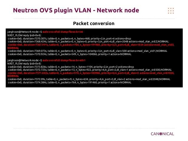 Neutron OVS plugin VLAN - Network node Packet conversion janghoon@Network-node:~$ sudo ovs-ofctl dump-flows br-int NXST_FL...