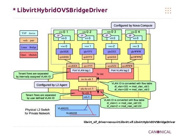 * LibvirtHybridOVSBridgeDriver  libvirt_vif_driver=nova.virt.libvirt.vif.LibvirtHybridOVSBridgeDriver