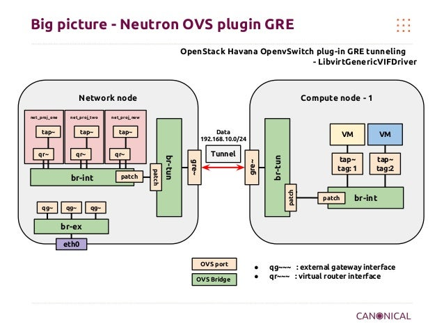 Big picture - Neutron OVS plugin GRE OpenStack Havana OpenvSwitch plug-in GRE tunneling - LibvirtGenericVIFDriver  Network...