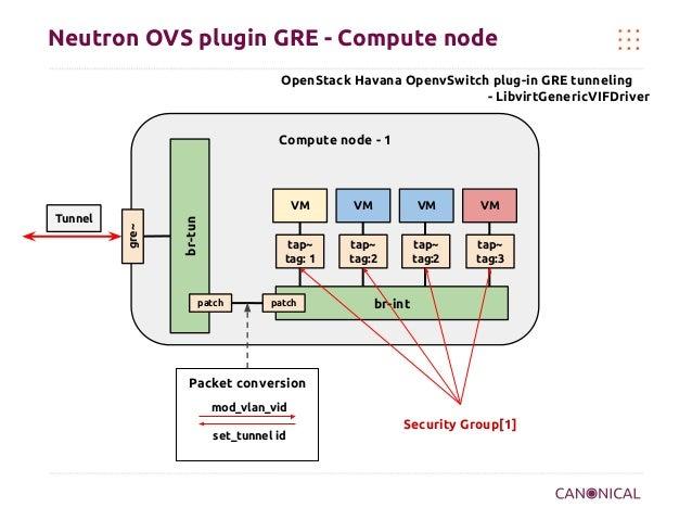 Neutron OVS plugin GRE - Compute node OpenStack Havana OpenvSwitch plug-in GRE tunneling - LibvirtGenericVIFDriver Compute...
