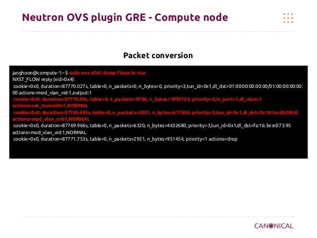Neutron OVS plugin GRE - Compute node  Packet conversion janghoon@compute-1:~$ sudo ovs-ofctl dump-flows br-tun NXST_FLOW ...