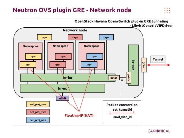 Neutron OVS plugin GRE - Network node OpenStack Havana OpenvSwitch plug-in GRE tunneling - LibvirtGenericVIFDriver Network...