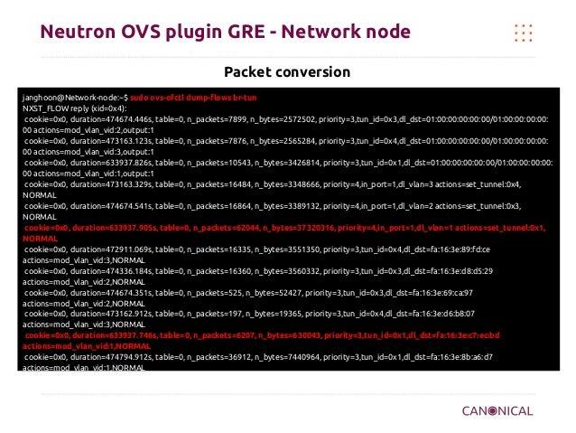 Neutron OVS plugin GRE - Network node Packet conversion janghoon@Network-node:~$ sudo ovs-ofctl dump-flows br-tun NXST_FLO...