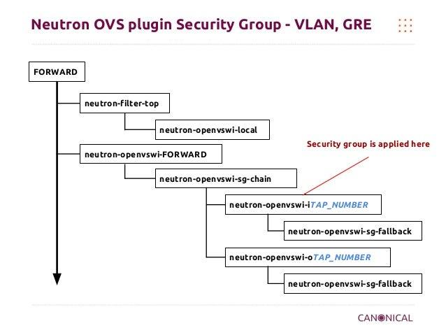 Neutron OVS plugin Security Group - VLAN, GRE FORWARD  neutron-filter-top neutron-openvswi-local Security group is applied...