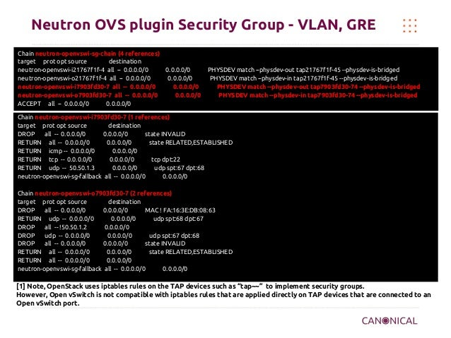Neutron OVS plugin Security Group - VLAN, GRE Chain neutron-openvswi-sg-chain (4 references) target prot opt source destin...