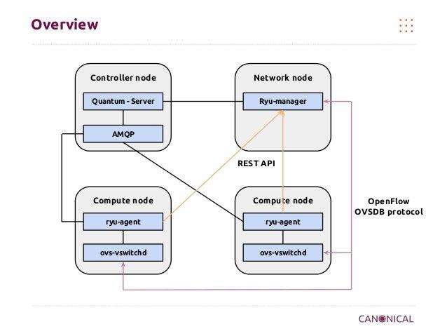 Overview  Controller node  Network node  Quantum - Server  Ryu-manager  AMQP  REST API  Compute node  Compute node  ryu-ag...