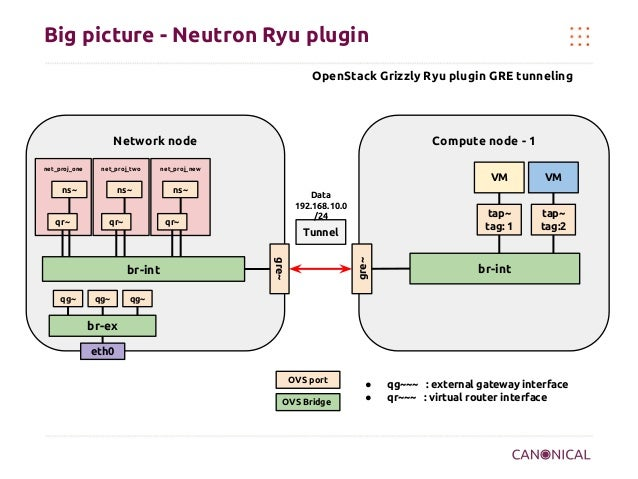 Big picture - Neutron Ryu plugin OpenStack Grizzly Ryu plugin GRE tunneling  Network node net_proj_one  net_proj_two  Comp...