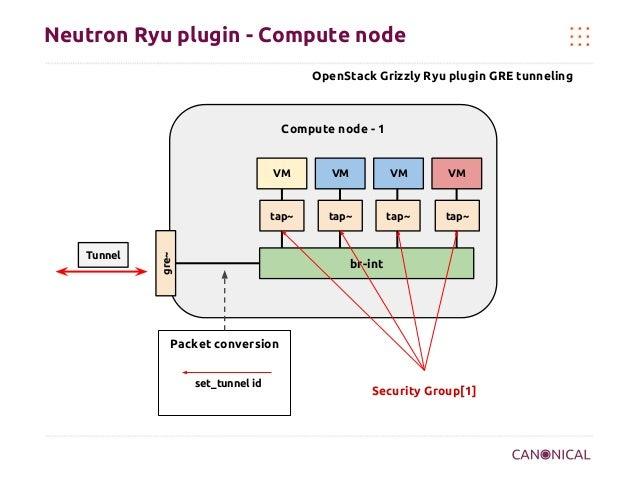 Neutron Ryu plugin - Compute node OpenStack Grizzly Ryu plugin GRE tunneling  Compute node - 1  VM  VM  tap~  Tunnel  VM  ...