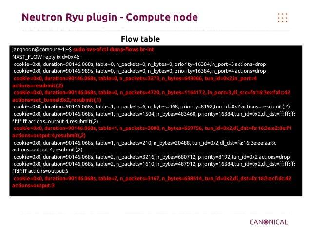 Neutron Ryu plugin - Compute node Flow table janghoon@compute-1:~$ sudo ovs-ofctl dump-flows br-int NXST_FLOW reply (xid=0...