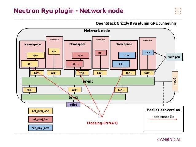 Neutron Ryu plugin - Network node OpenStack Grizzly Ryu plugin GRE tunneling Network node Namespace  Namespace  Namespace ...
