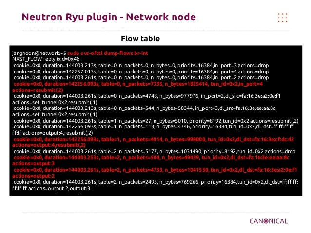 Neutron Ryu plugin - Network node Flow table janghoon@network:~$ sudo ovs-ofctl dump-flows br-int NXST_FLOW reply (xid=0x4...