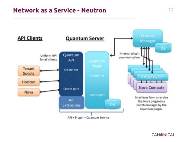 Network as a Service - Neutron