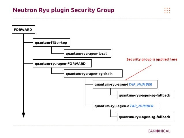 Neutron Ryu plugin Security Group FORWARD  quantum-filter-top quantum-ryu-agen-local Security group is applied here quantu...