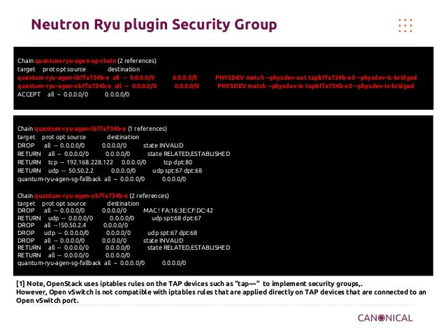 Neutron Ryu plugin Security Group Chain quantum-ryu-agen-sg-chain (2 references) target prot opt source destination quantu...