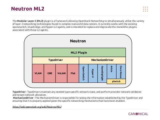 Neutron ML2 The Modular Layer 2 (ML2) plugin is a framework allowing OpenStack Networking to simultaneously utilize the va...
