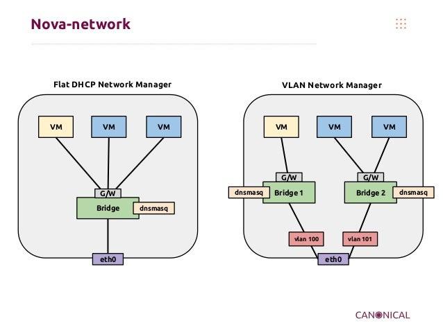 Nova-network  Flat DHCP Network Manager  VM  VM  VLAN Network Manager  VM  VM  VM  VM  G/W dnsmasq  G/W Bridge  G/W  Bridg...