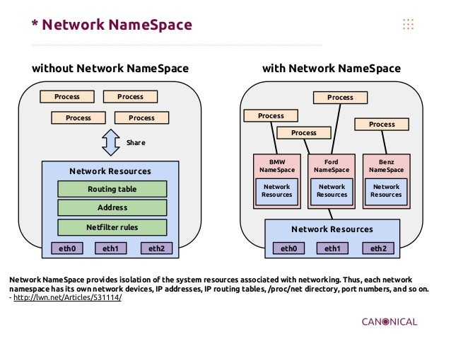 * Network NameSpace without Network NameSpace Process  with Network NameSpace  Process  Process  Process  Process  Process...
