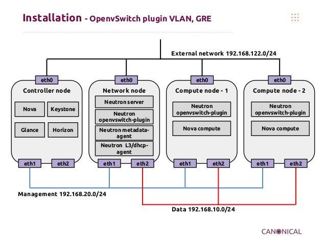 Installation - OpenvSwitch plugin VLAN, GRE  External network 192.168.122.0/24  eth0  eth0  Controller node  eth0  Network...