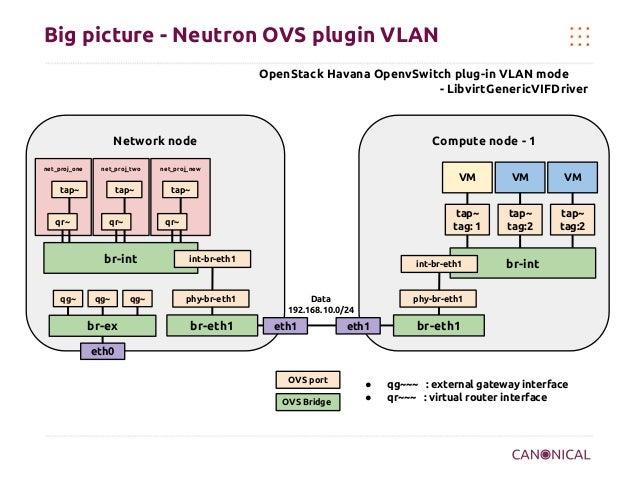 Big picture - Neutron OVS plugin VLAN OpenStack Havana OpenvSwitch plug-in VLAN mode - LibvirtGenericVIFDriver  Network no...