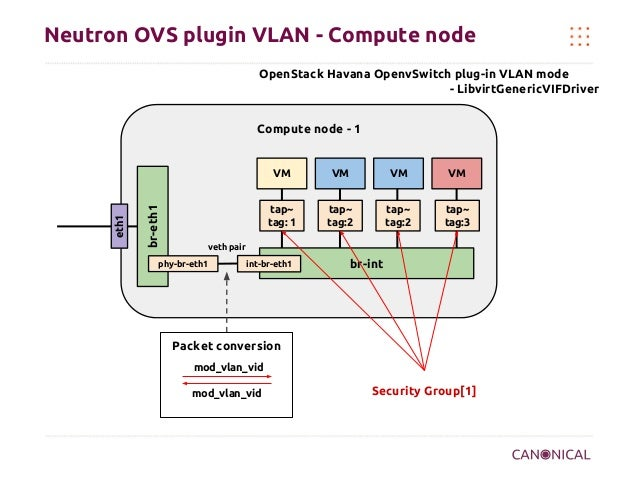 Neutron OVS plugin VLAN - Compute node OpenStack Havana OpenvSwitch plug-in VLAN mode - LibvirtGenericVIFDriver Compute no...