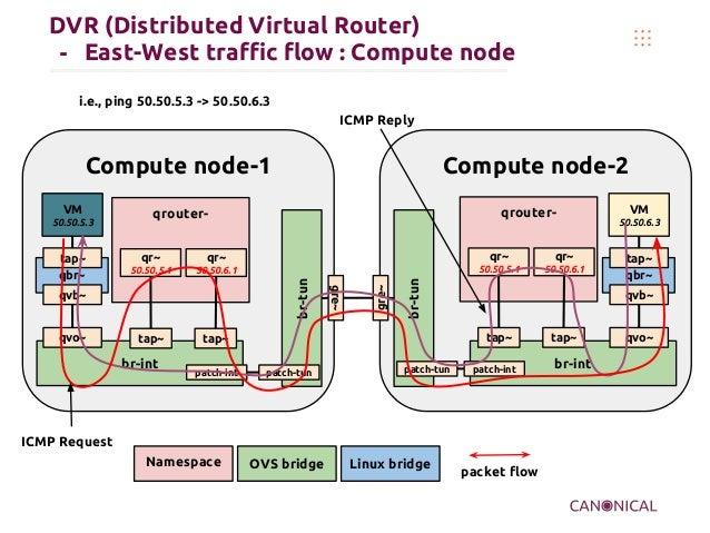 DVR (Distributed Virtual Router) - East-West traffic flow : Compute node Compute node-2 Namespace OVS bridge VM 50.50.6.3 ...