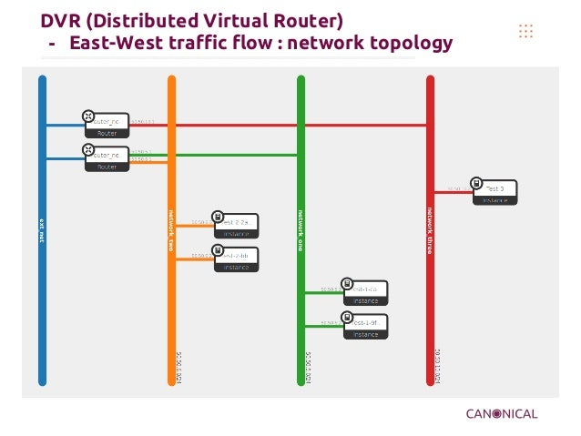 DVR (Distributed Virtual Router) - East-West traffic flow : network topology
