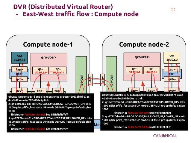 DVR (Distributed Virtual Router) - East-West traffic flow : Compute node Compute node-2 Namespace OVS bridge br-int br-tun...