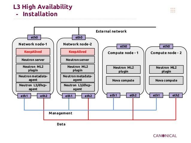 L3 High Availability - Installation Network node-1 Neutron server eth1 eth2 eth0 Neutron ML2 plugin Neutron metadata- agen...