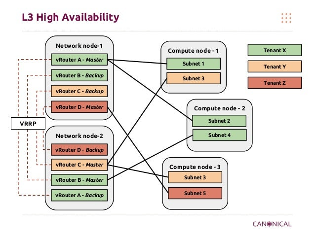 Network node-2 Compute node - 3 Compute node - 2 Network node-1 vRouter A - Master L3 High Availability Compute node - 1 S...