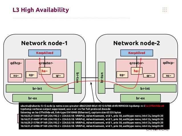 L3 High Availability Namespace OVS bridge Network node-1 qdhcp- br-tun br-int qrouter- ha~ ns~ qr~qg~ br-ex Network node-2...