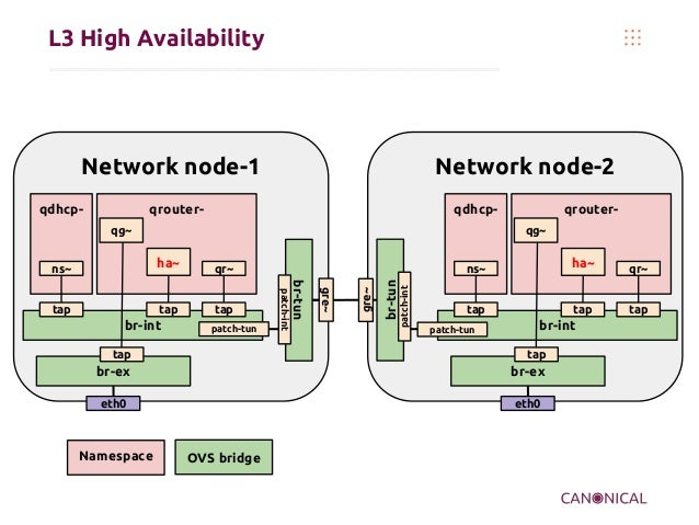 L3 High Availability Network node-1 qdhcp- br-tun eth0 br-int patch-tun patch-int qrouter- tap taptap ha~ns~ qr~ qg~ br-ex...