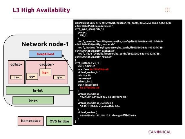 L3 High Availability Namespace OVS bridge Network node-1 qdhcp- br-tun br-int qrouter- ha~ ns~ qr~qg~ br-ex KeepAlived ubu...