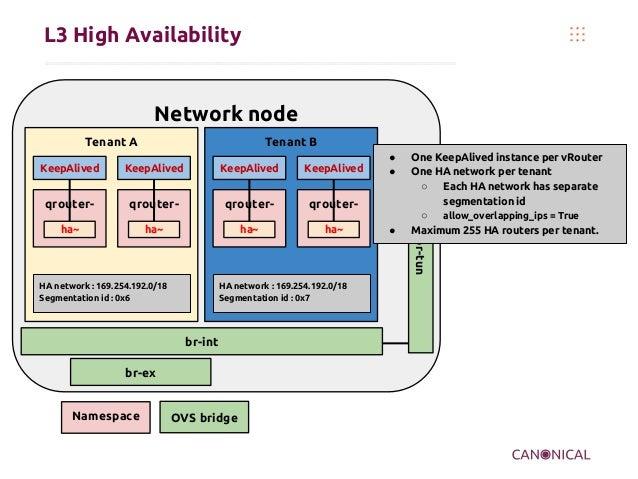 Network node Tenant A L3 High Availability Namespace OVS bridge br-tun br-int qrouter- ha~ br-ex KeepAlived qrouter- ha~ K...