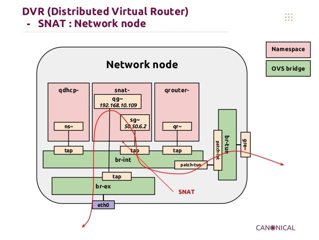 DVR (Distributed Virtual Router) - SNAT : Network node Namespace OVS bridgeNetwork node qdhcp- br-tun eth0 br-int patch-tu...
