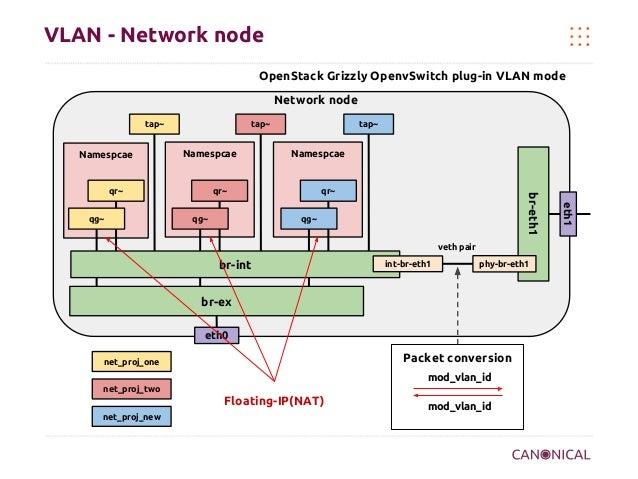 VLAN - Network node OpenStack Grizzly OpenvSwitch plug-in VLAN mode Network node tap~  Namespcae  tap~  Namespcae  qr~ qg~...