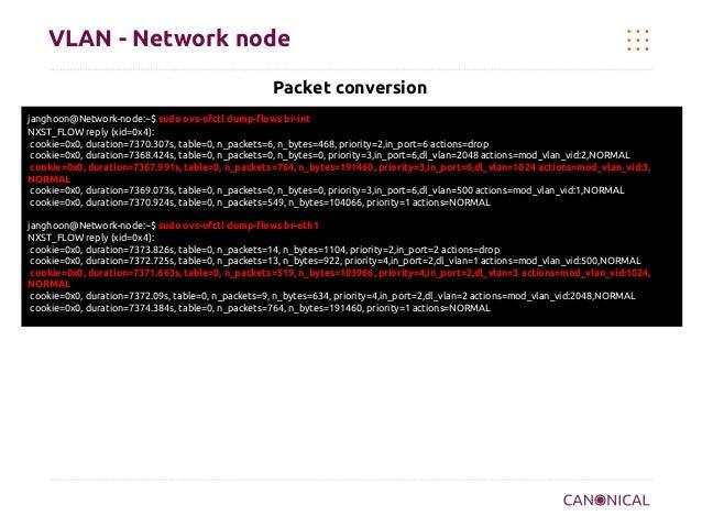 VLAN - Network node Packet conversion janghoon@Network-node:~$ sudo ovs-ofctl dump-flows br-int NXST_FLOW reply (xid=0x4):...