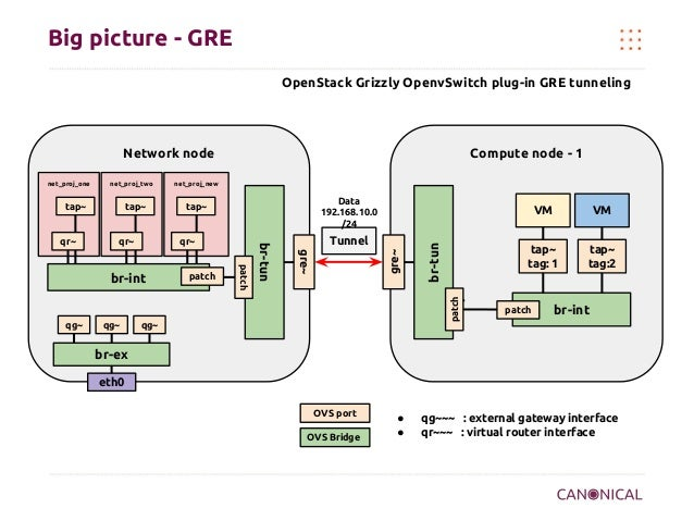 Big picture - GRE OpenStack Grizzly OpenvSwitch plug-in GRE tunneling  Network node  qr~  qr~  VM  Tunnel gre~  qg~  patch...