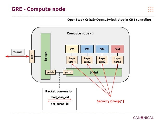 GRE - Compute node OpenStack Grizzly OpenvSwitch plug-in GRE tunneling  Compute node - 1  patch  VM  VM  VM  tap~ tag: 1  ...