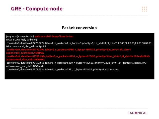 GRE - Compute node  Packet conversion janghoon@compute-1:~$ sudo ovs-ofctl dump-flows br-tun NXST_FLOW reply (xid=0x4): co...