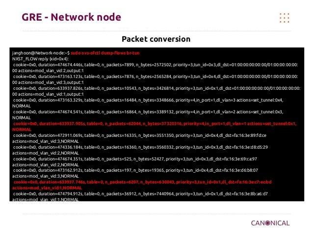 GRE - Network node Packet conversion janghoon@Network-node:~$ sudo ovs-ofctl dump-flows br-tun NXST_FLOW reply (xid=0x4): ...