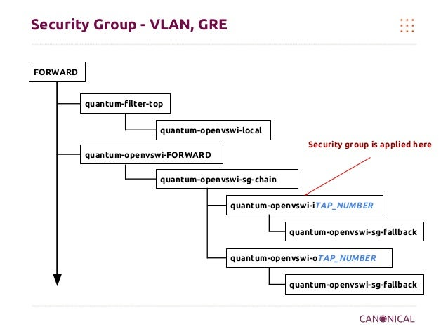 Security Group - VLAN, GRE FORWARD  quantum-filter-top quantum-openvswi-local Security group is applied here quantum-openv...